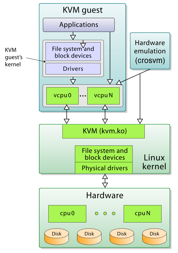 Paravirtualized Devices in crosvm - a Performance Panacea for Modern